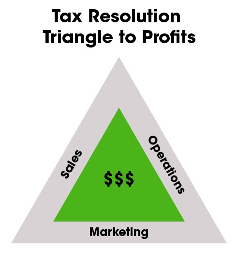 roz_triangle_to_profits